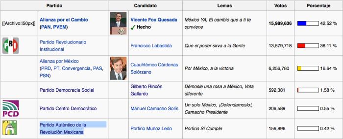 Elecciones 2000