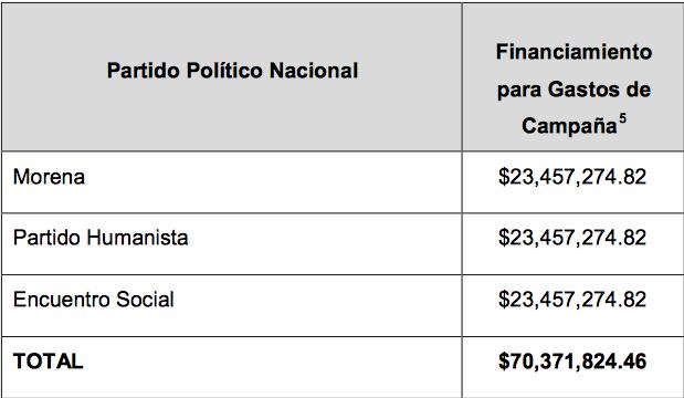 Financiamiento CAMPAÑAS 2