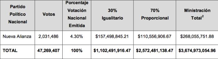 Presupuesto de acuerdo a votos 2