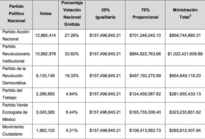 Presupuesto de acuerdo a votos