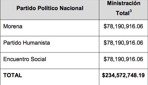 Proporción presupuesto nuevos partidos
