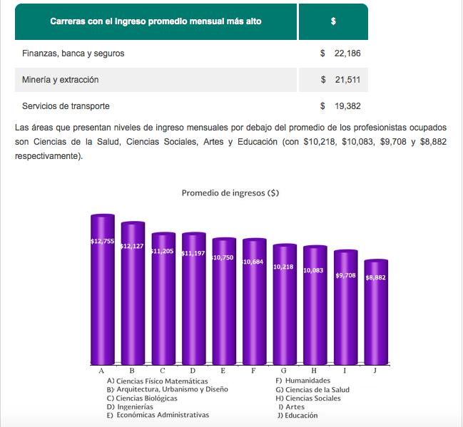 Tomada de Observatorio Laboral de la Secretaría del Trabajo y Prevención Social. (http://www.observatoriolaboral.gob.mx/swb/es/ola/tendencias_del_empleo_profesional?page=5)
